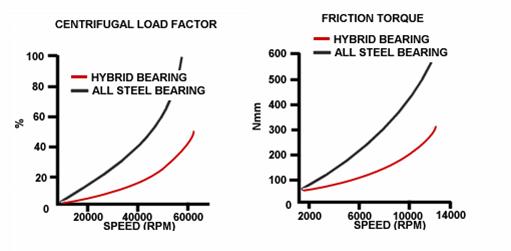 centrifugal-load-factor