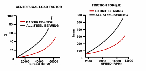 centrifugal-load-factor